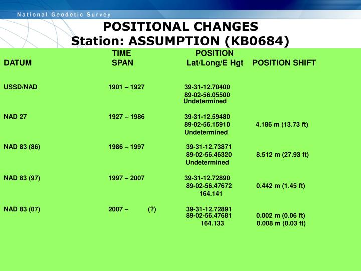 POSITIONAL CHANGES