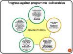 progress against programme deliverables