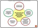 progress against programme deliverables11