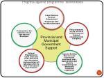progress against programme deliverables13