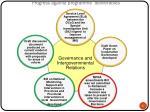 progress against programme deliverables2