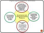 progress against programme deliverables4
