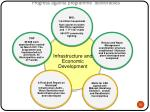 progress against programme deliverables5