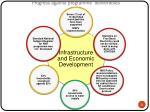 progress against programme deliverables6