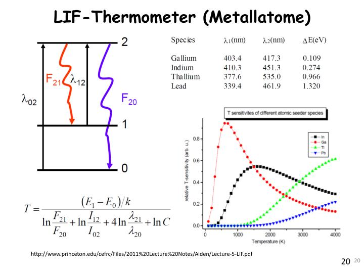 LIF-Thermometer (Metallatome)