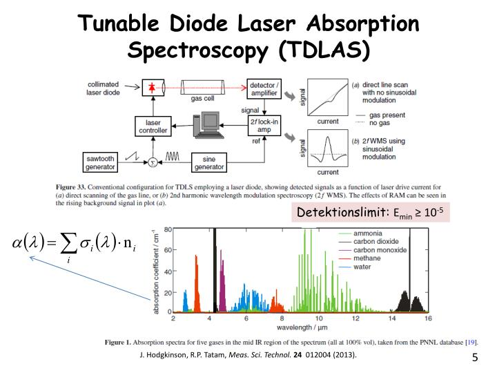 Tunable Diode Laser Absorption