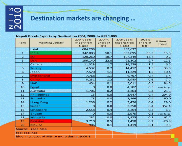 Destination markets are changing …