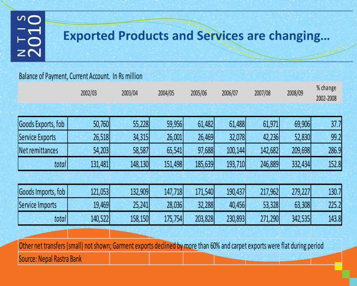 Exported products and services are changing