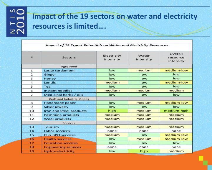 Impact of the 19 sectors on water and electricity resources is limited….