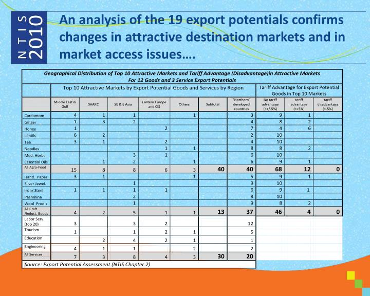 An analysis of the 19 export potentials confirms changes in attractive destination markets and in market access issues….