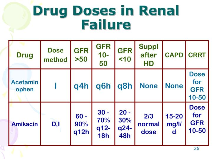 Drug Doses in Renal Failure