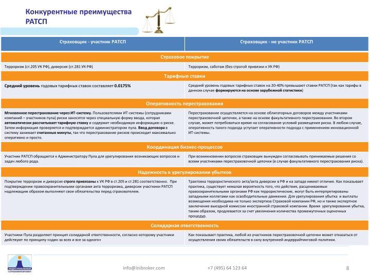Конкурентные преимущества РАТСП