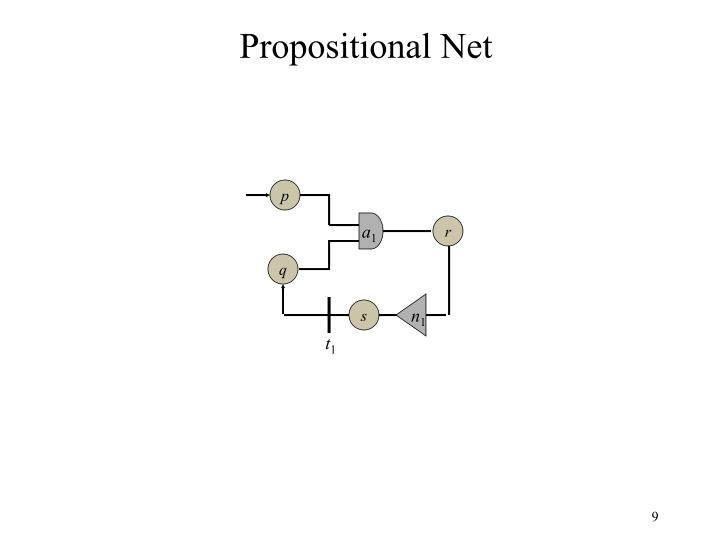 Propositional Net