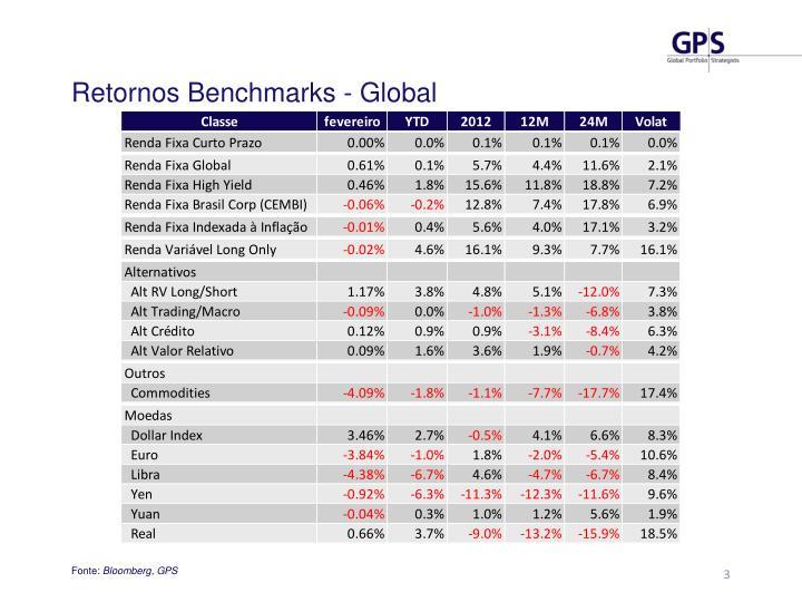 Retornos Benchmarks - Global