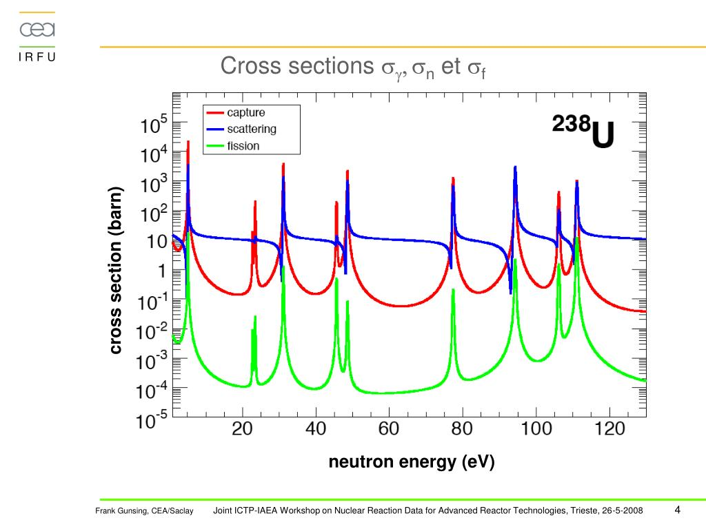 PPT - Neutron induced resonance reactions PowerPoint ...