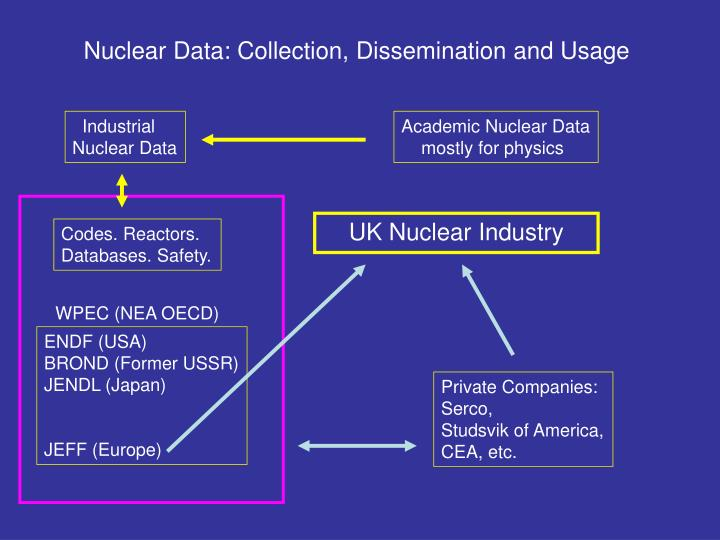 Nuclear Data: Collection, Dissemination and Usage