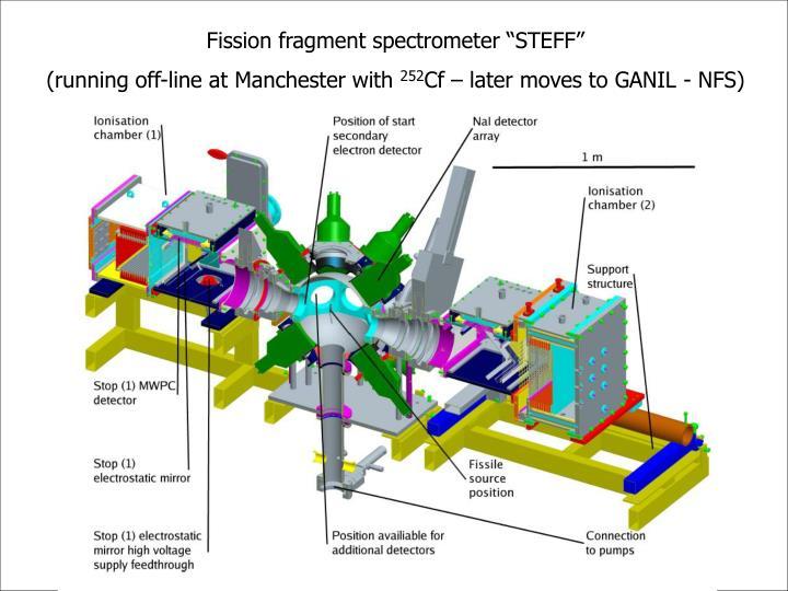 "Fission fragment spectrometer ""STEFF"""