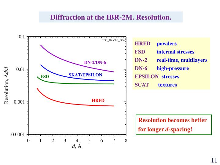 Diffraction at the IBR-2M. Resolution.