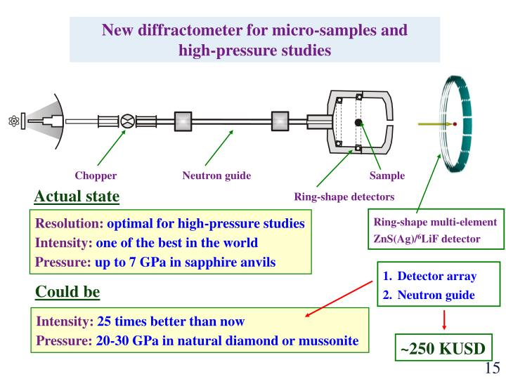 New diffractometer for micro-samples and