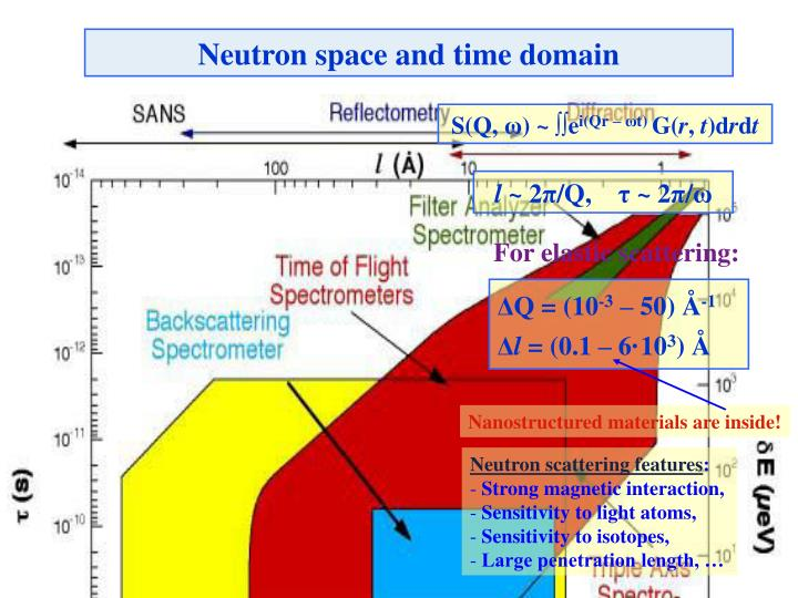 Neutron space and time domain