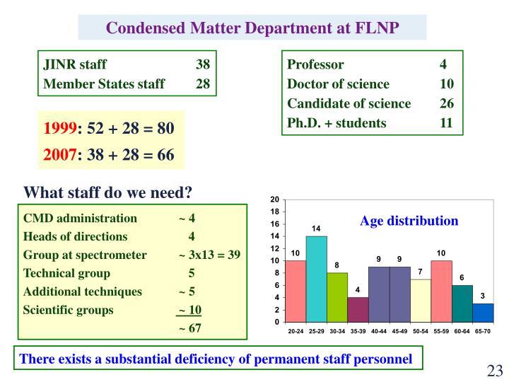 Condensed Matter Department at FLNP