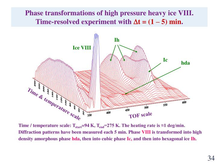 Phase transformations of high pressure heavy ice VIII.