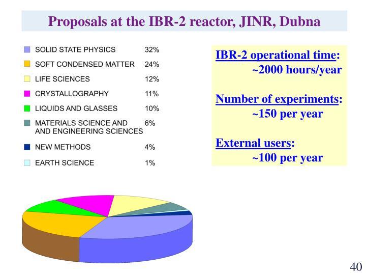 Proposals at the IBR-2 reactor, JINR, Dubna