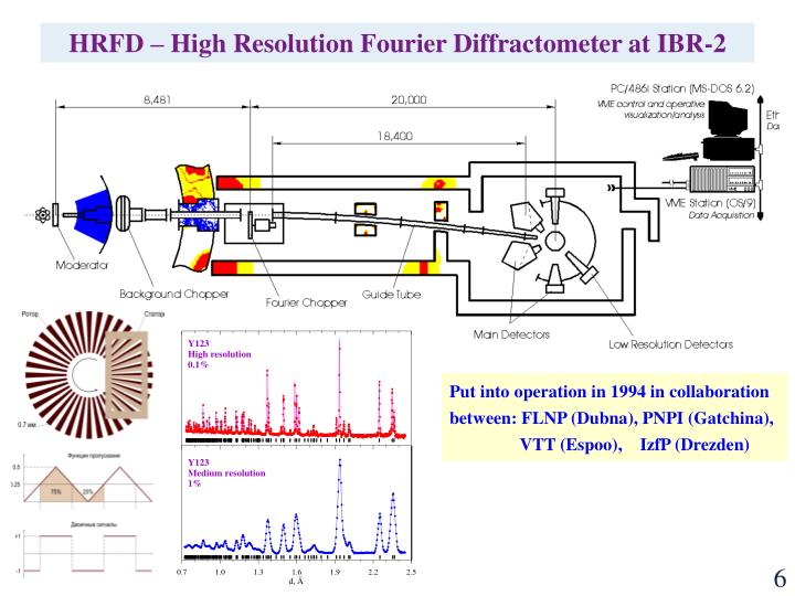 HRFD – High Resolution Fourier Diffractometer at IBR-2