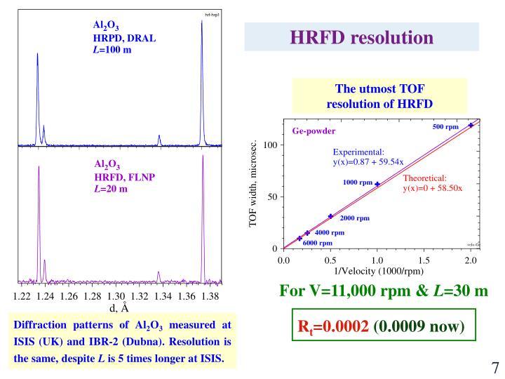 HRFD resolution