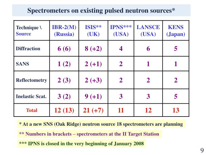 Spectrometers on existing pulsed neutron sources*