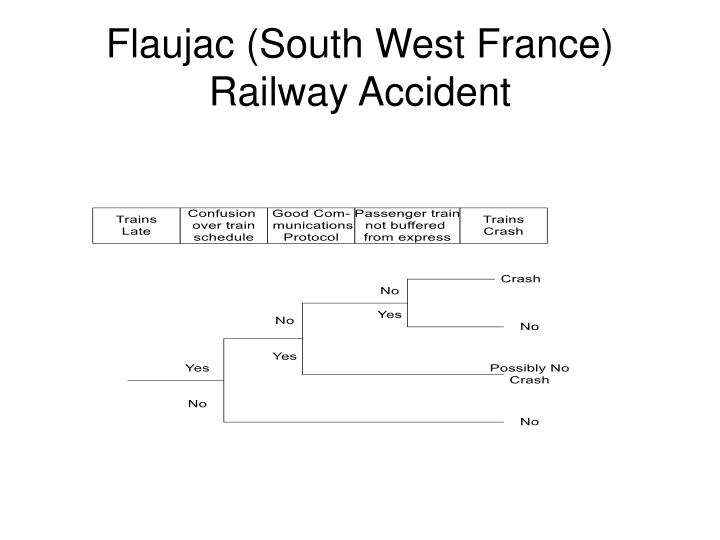 Flaujac (South West France)