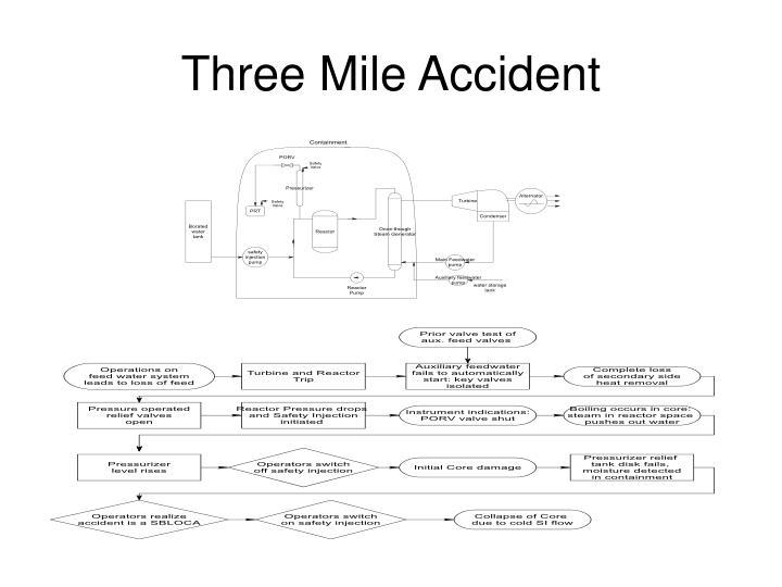 Three Mile Accident