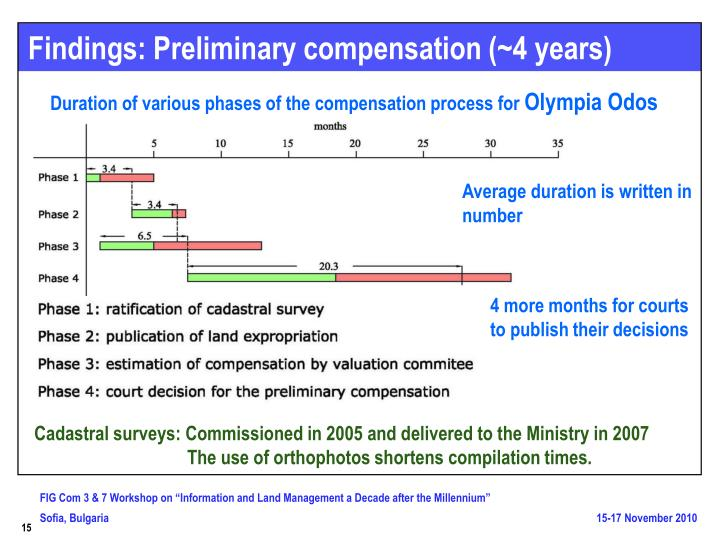 Findings: Preliminary compensation (~4 years)