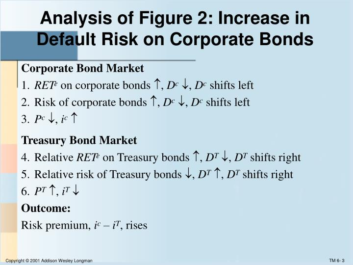 Analysis of figure 2 increase in default risk on corporate bonds