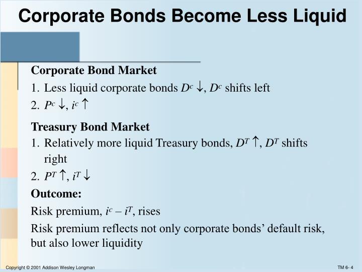 Corporate Bonds Become Less Liquid