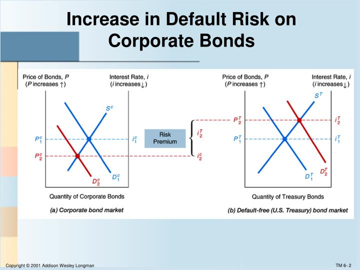 Increase in default risk on corporate bonds