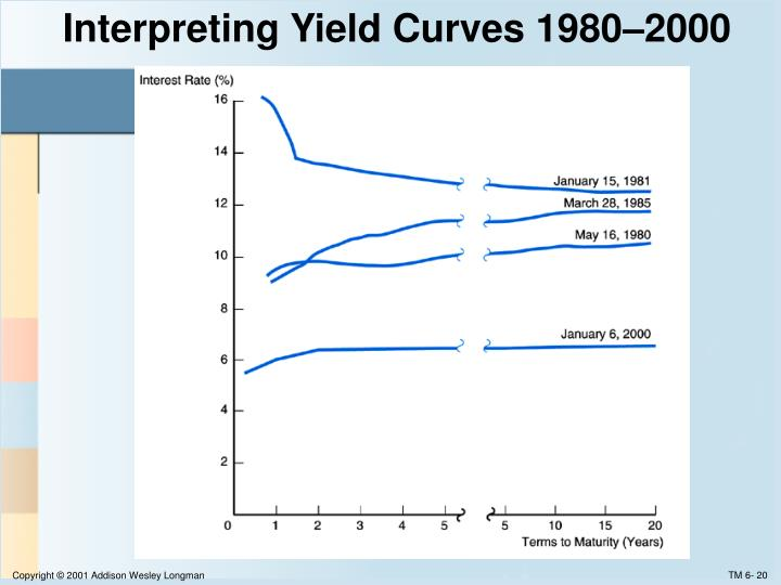 Interpreting Yield Curves 1980–2000