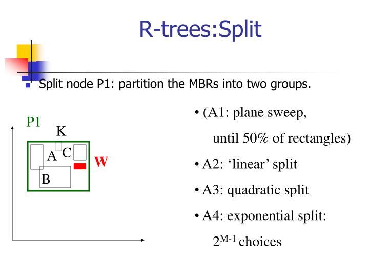 R-trees:Split
