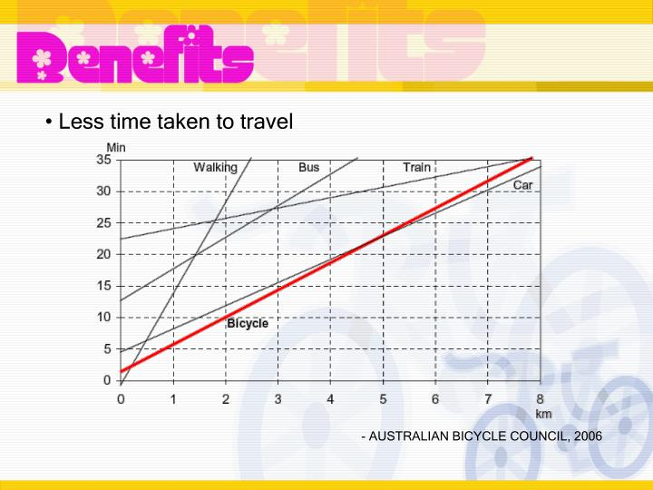 Less time taken to travel