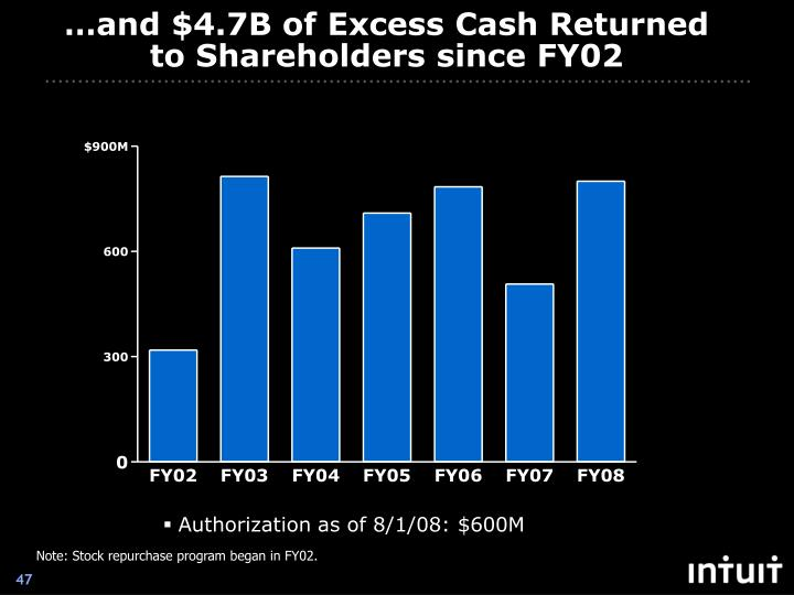 …and $4.7B of Excess Cash Returned to Shareholders since FY02