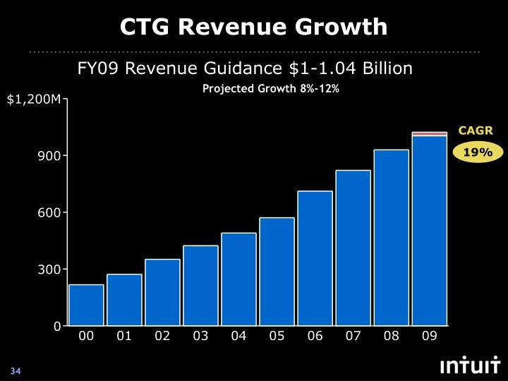 CTG Revenue Growth