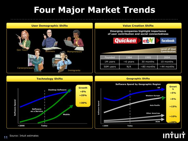 Four Major Market Trends