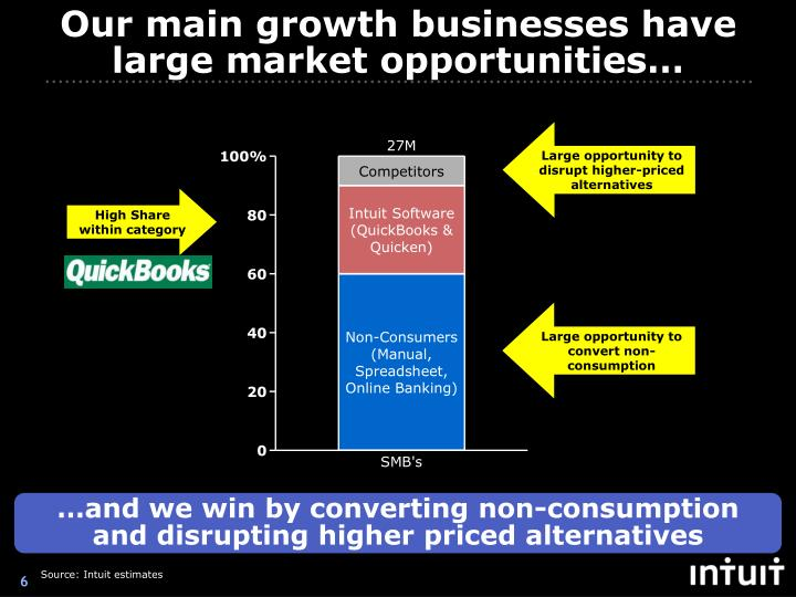 Our main growth businesses have