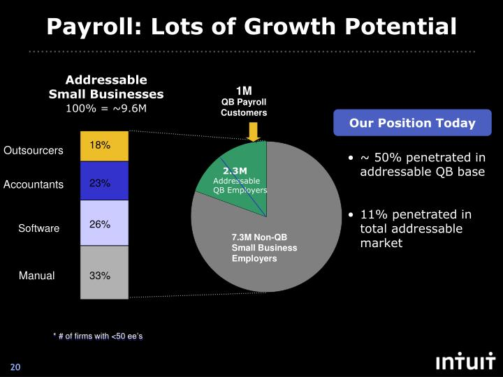 Payroll: Lots of Growth Potential