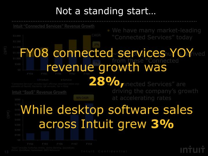 """Intuit """"Connected Services"""" Revenue Growth"""