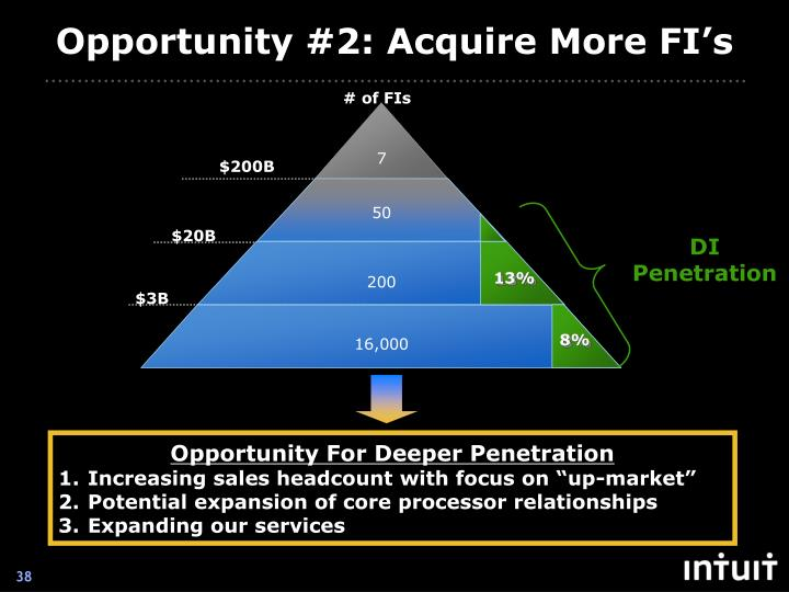 Opportunity #2: Acquire More FI's
