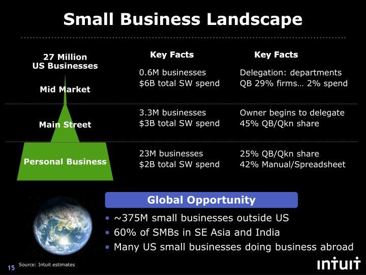 Small Business Landscape
