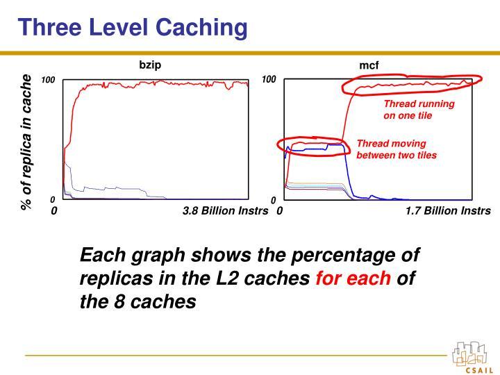 Three Level Caching