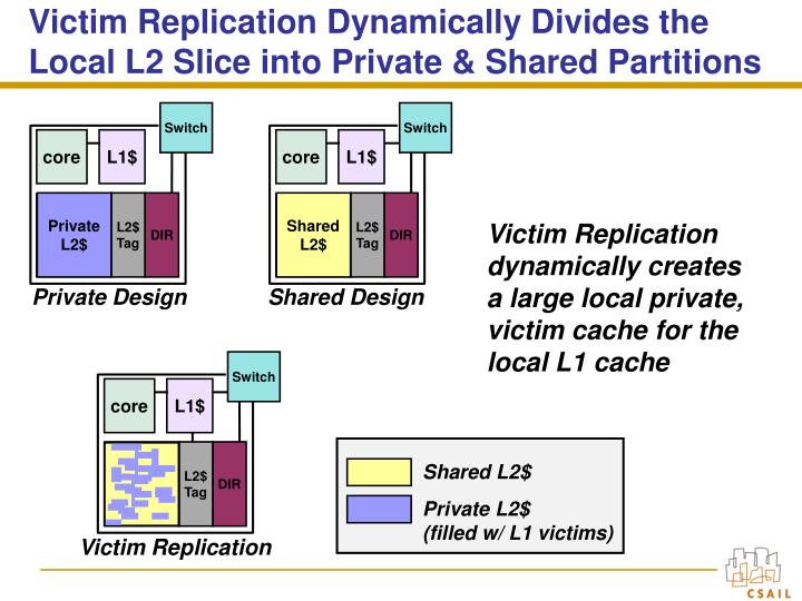 Victim Replication Dynamically Divides the Local L2 Slice into Private & Shared Partitions