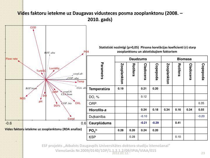 Vides faktoru ietekme uz Daugavas vidusteces posma zooplanktonu (2008. – 2010. gads)